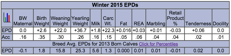 EPDs Invierno 2015